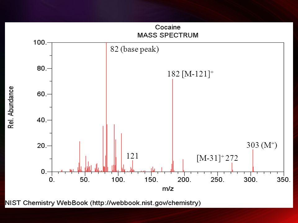 82 (base peak) 182 [M-121]+ 303 (M+) 121 [M-31]+ 272